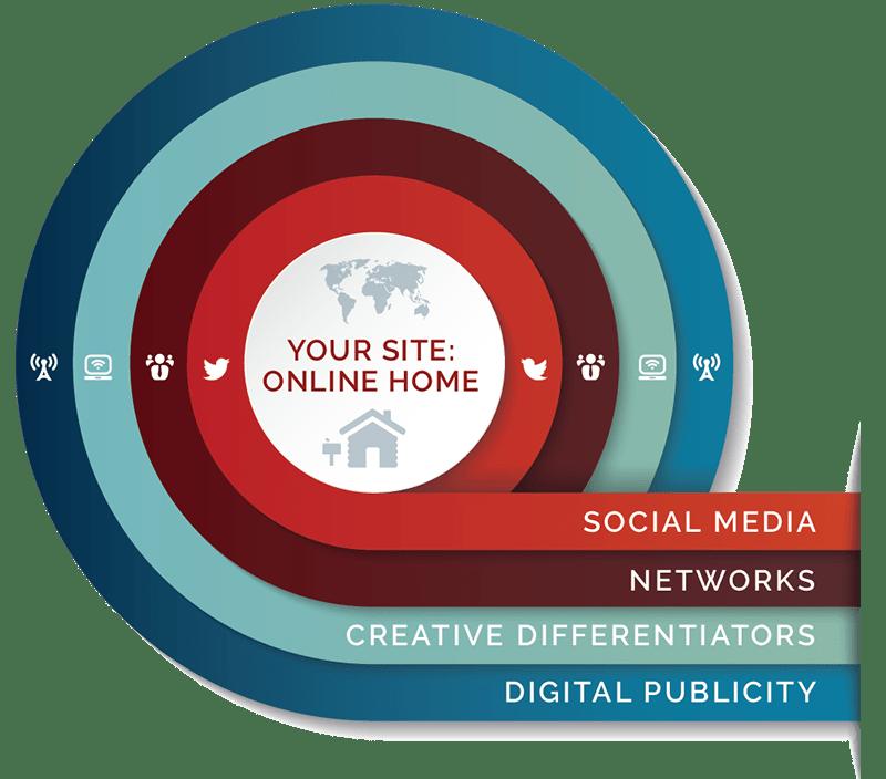 Online Influence Assessment